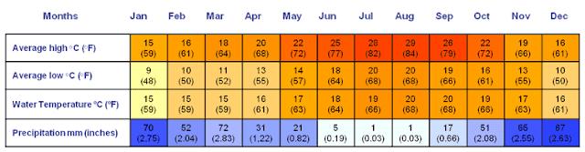 Clima gráfico do Algarve