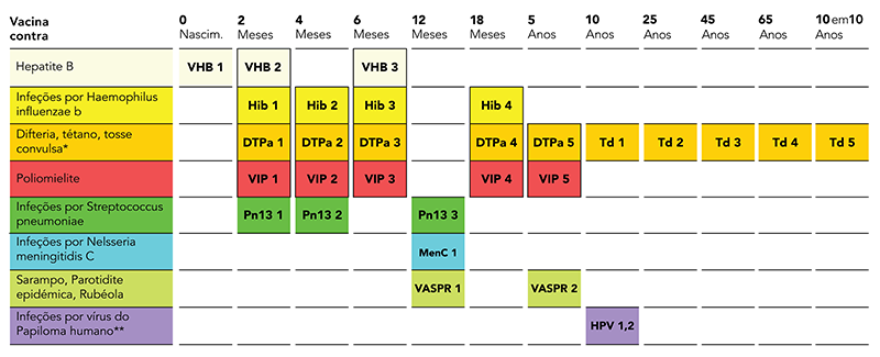 Tabelas de vacinas para Portugal