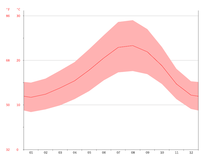 Gráfico do clima em Setúbal