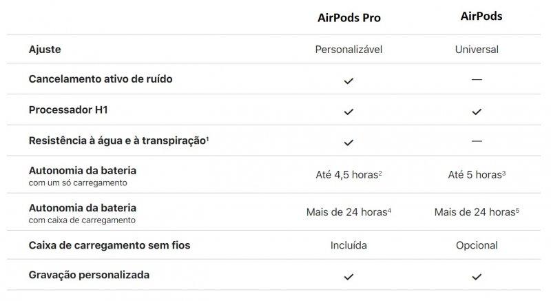 Tabela comparativa entre AirPods Pro e AirPods